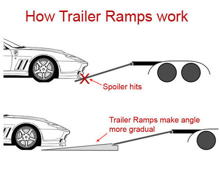 TrailerRamps_HOwTo